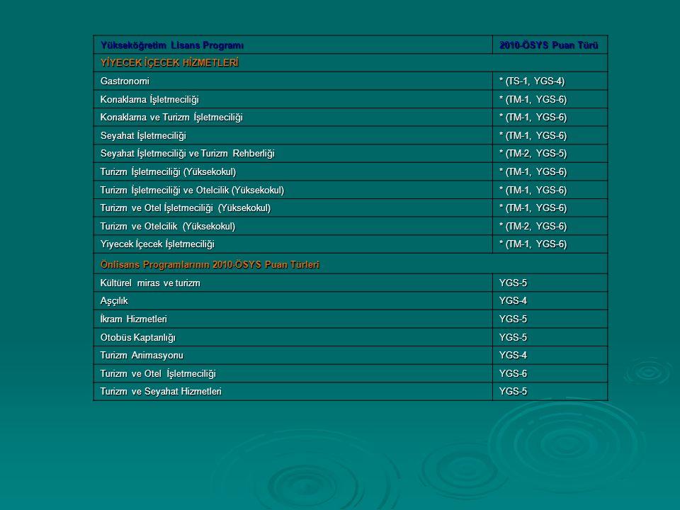 Yükseköğretim Lisans Programı 2010-ÖSYS Puan Türü YİYECEK İÇECEK HİZMETLERİ YİYECEK İÇECEK HİZMETLERİ Gastronomi * (TS-1, YGS-4) Konaklama İşletmeciliği * (TM-1, YGS-6) Konaklama ve Turizm İşletmeciliği * (TM-1, YGS-6) Seyahat İşletmeciliği * (TM-1, YGS-6) Seyahat İşletmeciliği ve Turizm Rehberliği * (TM-2, YGS-5) Turizm İşletmeciliği (Yüksekokul) * (TM-1, YGS-6) Turizm İşletmeciliği ve Otelcilik (Yüksekokul) * (TM-1, YGS-6) Turizm ve Otel İşletmeciliği (Yüksekokul) * (TM-1, YGS-6) Turizm ve Otelcilik (Yüksekokul) * (TM-2, YGS-6) Yiyecek İçecek İşletmeciliği * (TM-1, YGS-6) Önlisans Programlarının 2010-ÖSYS Puan Türleri Önlisans Programlarının 2010-ÖSYS Puan Türleri Kültürel miras ve turizm YGS-5 AşçılıkYGS-4 İkram Hizmetleri YGS-5 Otobüs Kaptanlığı YGS-5 Turizm Animasyonu YGS-4 Turizm ve Otel İşletmeciliği YGS-6 Turizm ve Seyahat Hizmetleri YGS-5