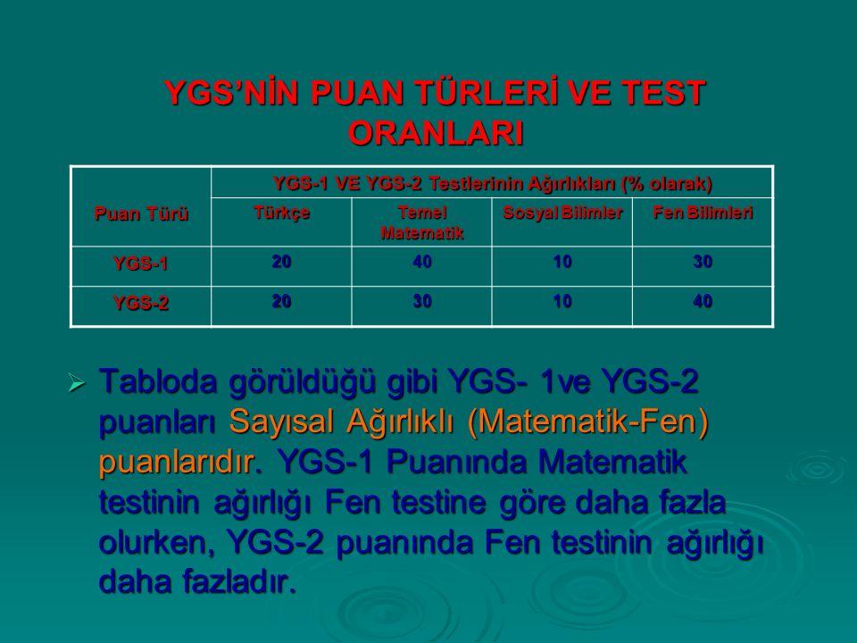 YGS'NİN PUAN TÜRLERİ VE TEST ORANLARI  Tabloda görüldüğü gibi YGS- 1ve YGS-2 puanları Sayısal Ağırlıklı (Matematik-Fen) puanlarıdır.