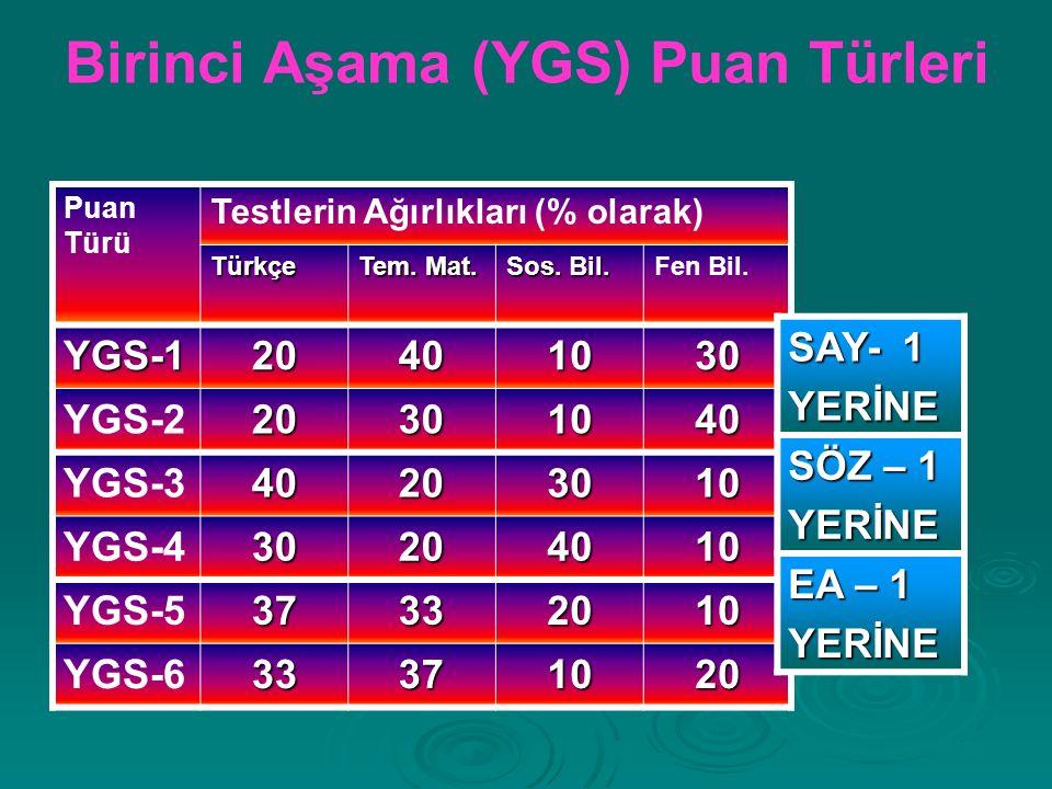 Birinci Aşama (YGS) Puan Türleri Puan Türü Testlerin Ağırlıkları (% olarak) Türkçe Tem.