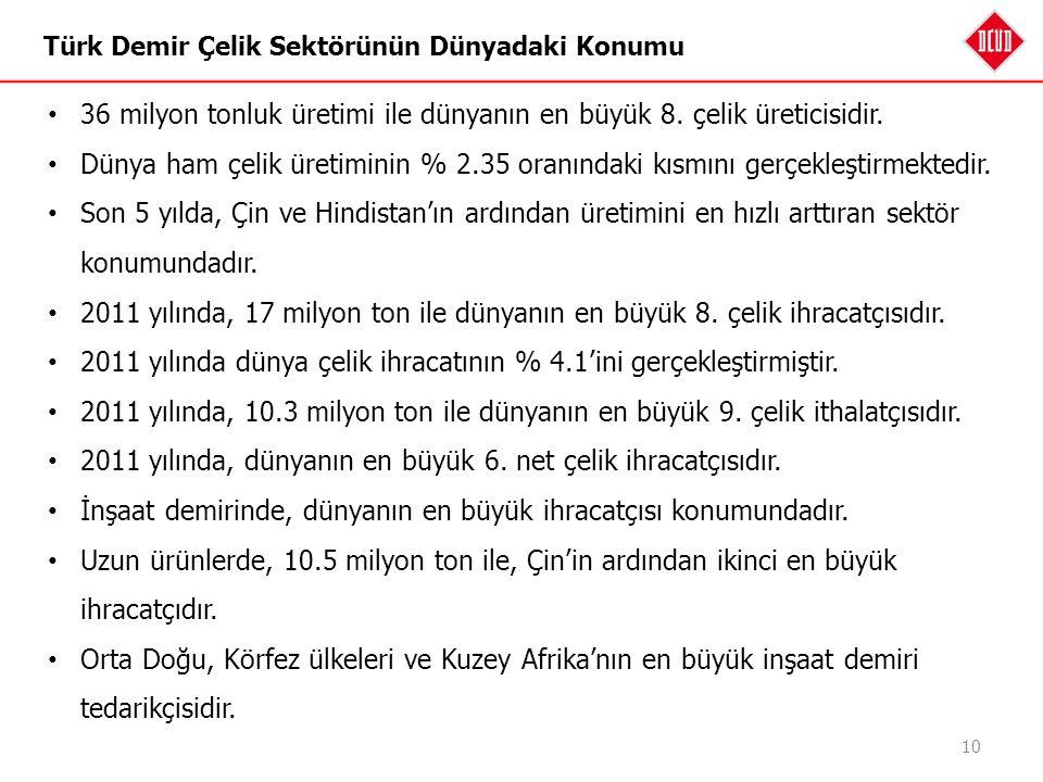 Türk Demir Çelik Sektörünün Dünyadaki Konumu 10 36 milyon tonluk üretimi ile dünyanın en büyük 8. çelik üreticisidir. Dünya ham çelik üretiminin % 2.3