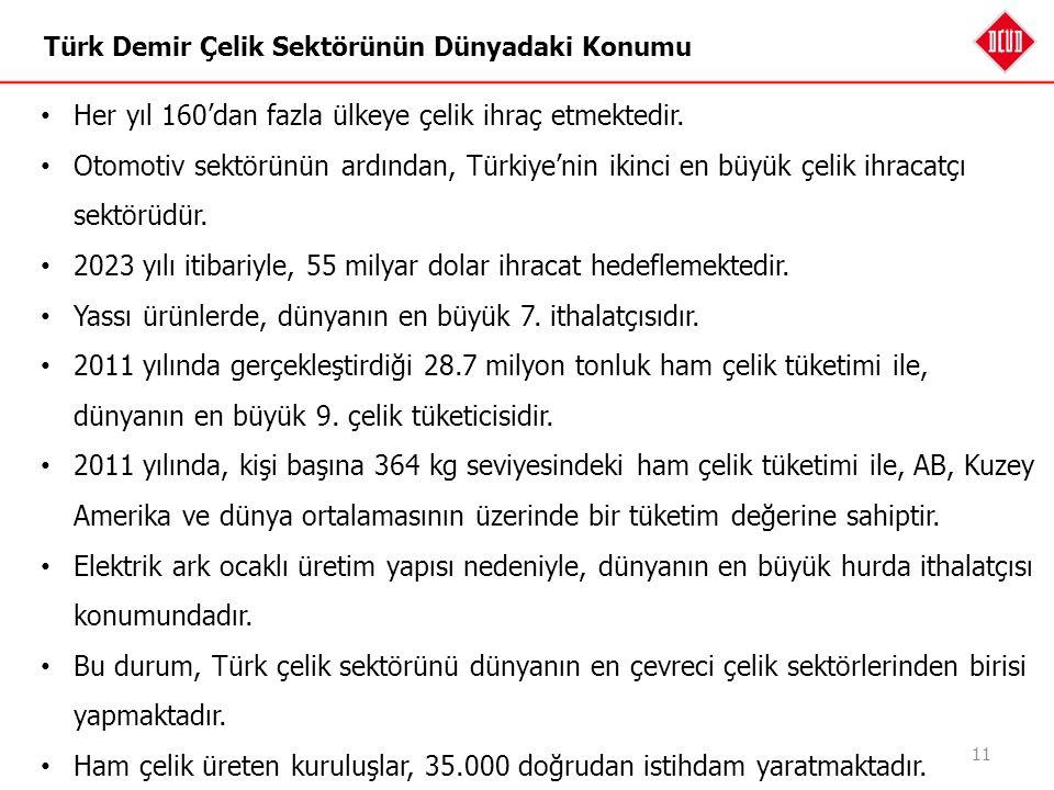 Türk Demir Çelik Sektörünün Dünyadaki Konumu 11 Her yıl 160'dan fazla ülkeye çelik ihraç etmektedir. Otomotiv sektörünün ardından, Türkiye'nin ikinci