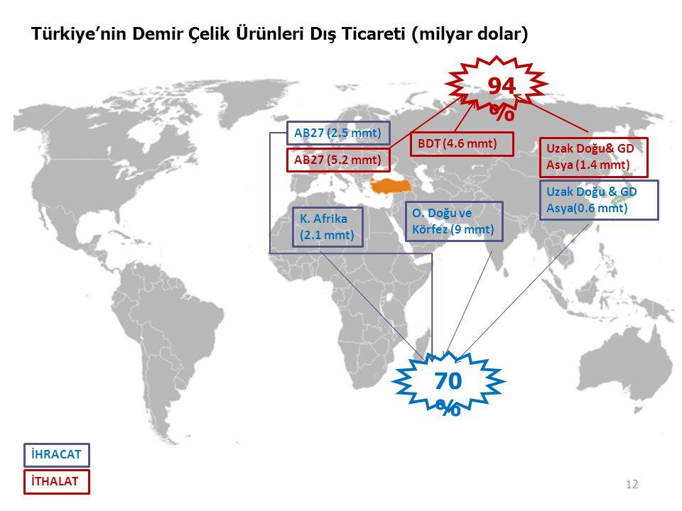 Türkiye'nin Demir Çelik Ürünleri Dış Ticareti (milyar dolar) 12 O. Doğu ve Körfez (9 mmt) K. Afrika (2.1 mmt) AB27 (2.5 mmt) Uzak Doğu & GD Asya(0.6 m