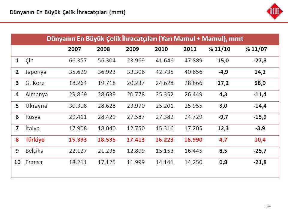 14 Dünyanın En Büyük Çelik İhracatçıları (mmt) Dünyanın En Büyük Çelik İhracatçıları (Yarı Mamul + Mamul), mmt 20072008200920102011 % 11/10 % 11/07 1Ç
