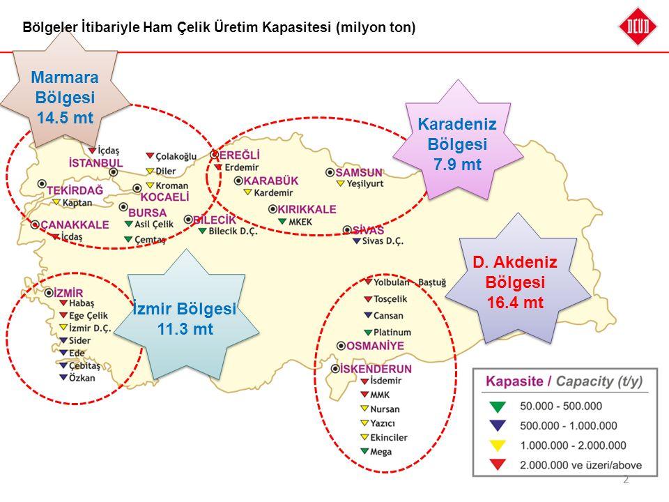 2 İzmir Bölgesi 11.3 mt D. Akdeniz Bölgesi 16.4 mt Marmara Bölgesi 14.5 mt Karadeniz Bölgesi 7.9 mt Bölgeler İtibariyle Ham Çelik Üretim Kapasitesi (m