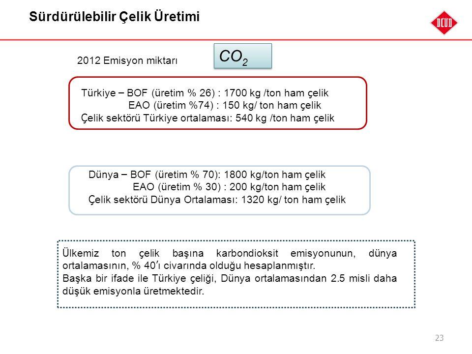 23 Sürdürülebilir Çelik Üretimi 2012 Emisyon miktarı T ü rkiye – BOF ( ü retim % 26) : 1700 kg /ton ham ç elik EAO ( ü retim %74) : 150 kg/ ton ham ç