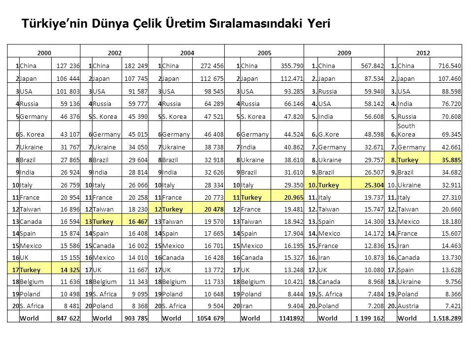 Türkiye'nin Dünya Çelik Üretim Sıralamasındaki Yeri 2000 2002 2004 200520092012 1China127 2361China182 2491China272 4561China355.7901.China567.8421.Ch