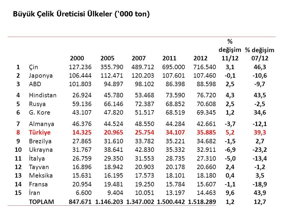 2012 Yılında Üretimi En Fazla Artan Büyük Üreticiler (%)