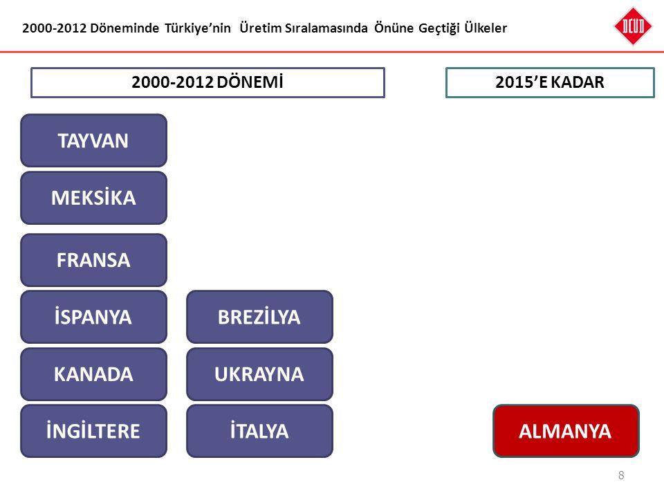 8 2000-2012 Döneminde Türkiye'nin Üretim Sıralamasında Önüne Geçtiği Ülkeler İNGİLTERE KANADA İSPANYA FRANSA MEKSİKA TAYVAN İTALYA UKRAYNA BREZİLYA 20