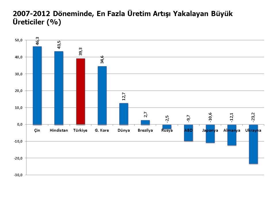 2007-2012 Döneminde, En Fazla Üretim Artışı Yakalayan Büyük Üreticiler (%)
