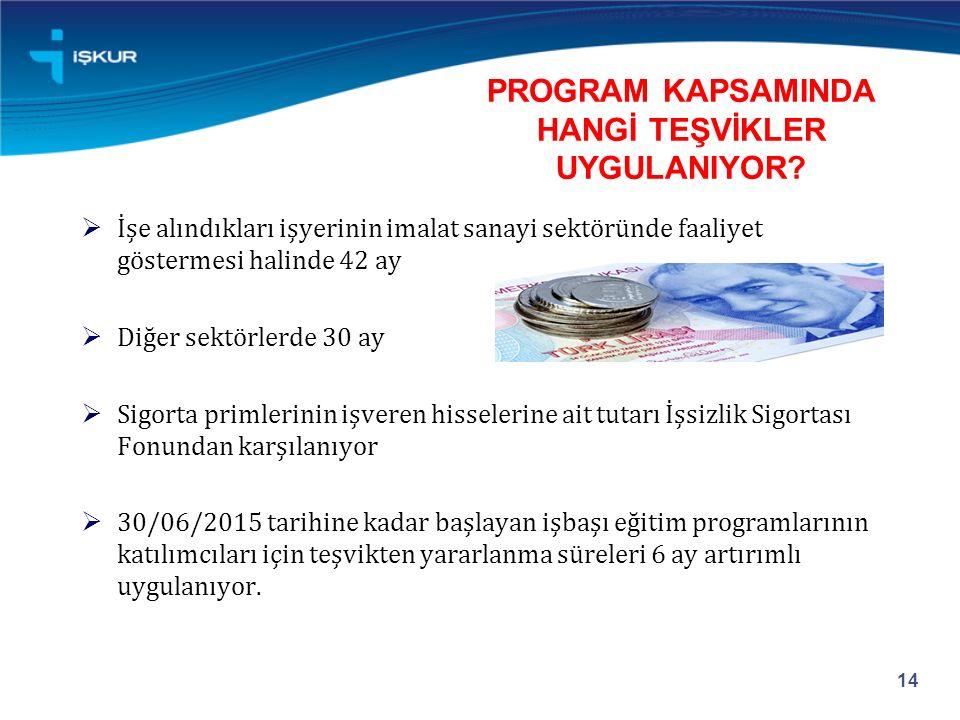 PROGRAM KAPSAMINDA HANGİ TEŞVİKLER UYGULANIYOR.