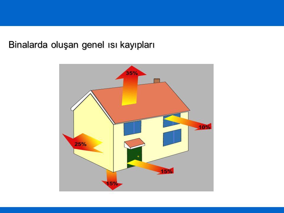 Binalarda oluşan genel ısı kayıpları