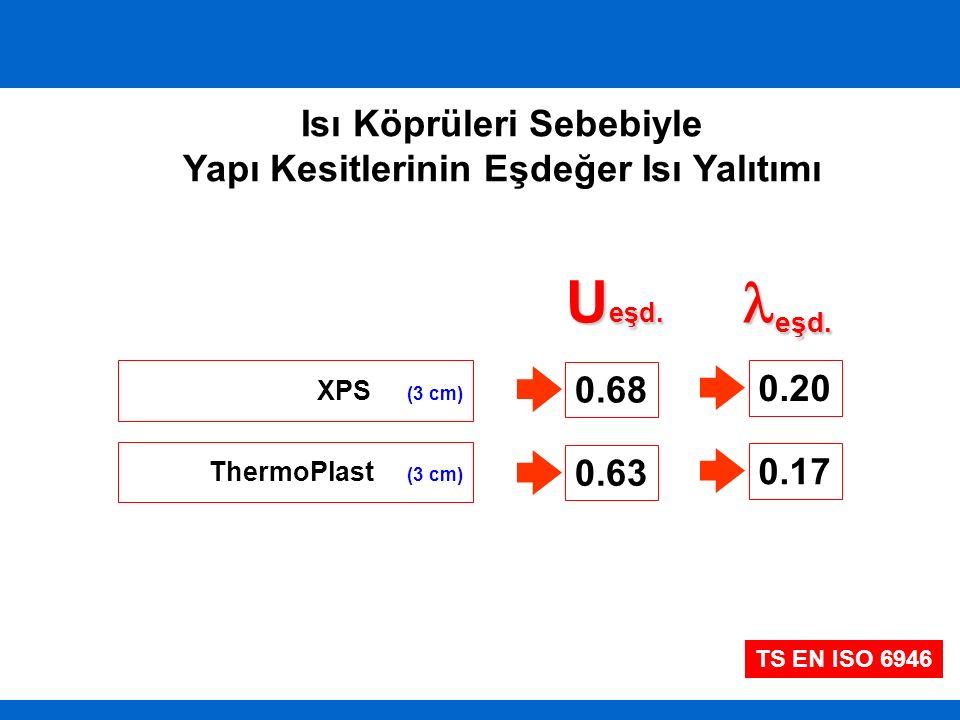 XPS (3 cm) ThermoPlast (3 cm) U eşd. eşd. 0.68 0.63 0.20 0.17 Isı Köprüleri Sebebiyle Yapı Kesitlerinin Eşdeğer Isı Yalıtımı TS EN ISO 6946