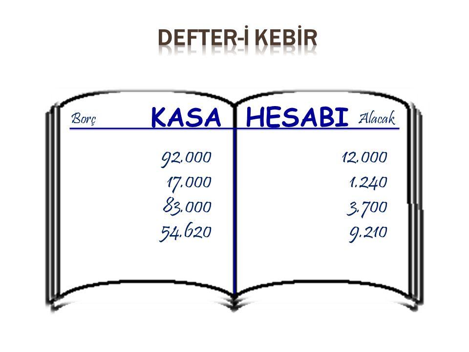 KASA HESABI 92.000 17.000 83.000 54.620 12.000 1.240 3.700 9.210 BorçAlacak