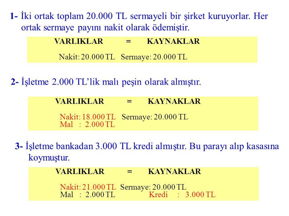 VARLIKLAR = KAYNAKLAR Nakit: 20.000 TL Sermaye: 20.000 TL VARLIKLAR = KAYNAKLAR Nakit: 18.000 TL Sermaye: 20.000 TL Mal : 2.000 TL VARLIKLAR = KAYNAKL