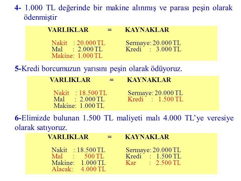 VARLIKLAR = KAYNAKLAR Nakit : 18.500 TL Sermaye: 20.000 TL Mal : 500 TL Kredi : 1.500 TL Makine: 1.000 TL Kar : 2.500 TL Alacak: 4.000 TL VARLIKLAR =