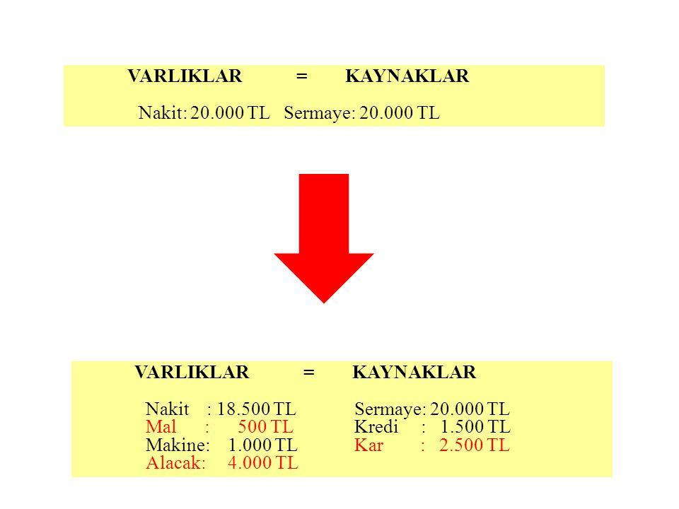 VARLIKLAR = KAYNAKLAR Nakit: 20.000 TL Sermaye: 20.000 TL VARLIKLAR = KAYNAKLAR Nakit : 18.500 TL Sermaye: 20.000 TL Mal : 500 TL Kredi : 1.500 TL Mak