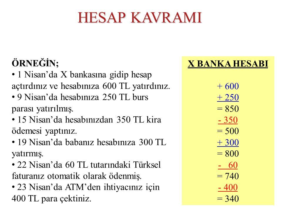 ÖRNEĞİN; 1 Nisan'da X bankasına gidip hesap açtırdınız ve hesabınıza 600 TL yatırdınız. 9 Nisan'da hesabınıza 250 TL burs parası yatırılmış. 15 Nisan'