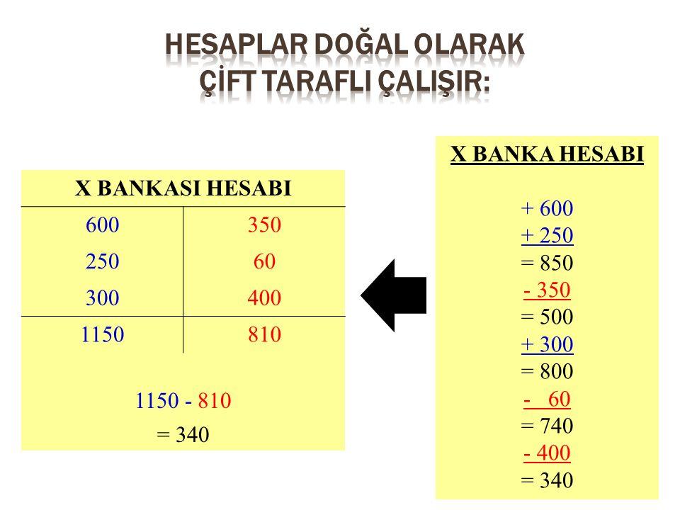 X BANKA HESABI + 600 + 250 = 850 - 350 = 500 + 300 = 800 - 60 = 740 - 400 = 340 X BANKASI HESABI 600350 25060 300400 1150810 1150 - 810 = 340
