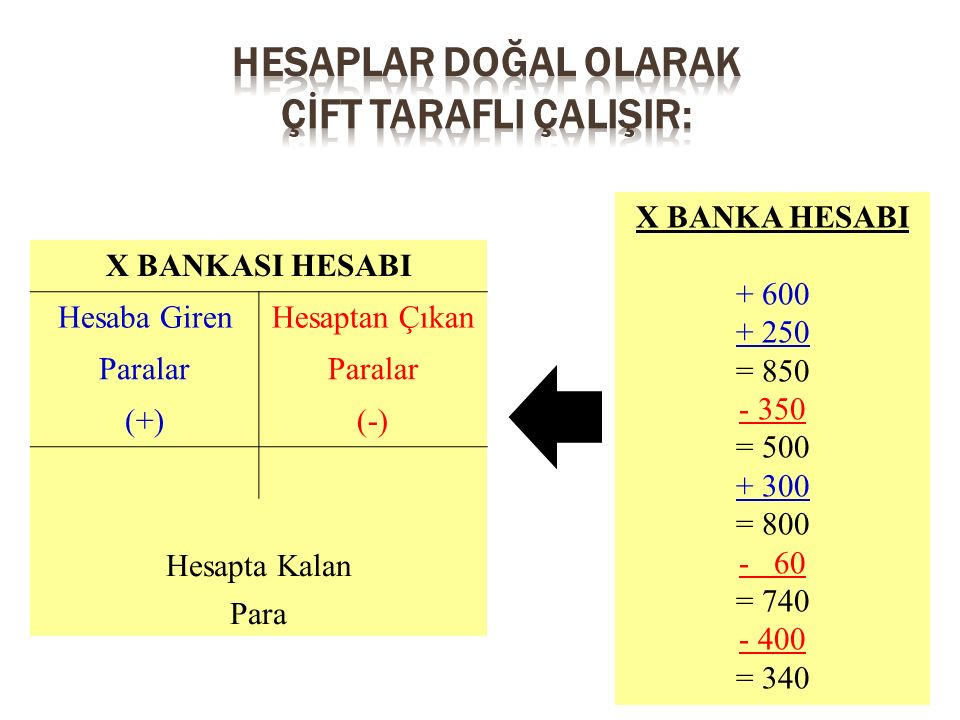 X BANKA HESABI + 600 + 250 = 850 - 350 = 500 + 300 = 800 - 60 = 740 - 400 = 340 X BANKASI HESABI Hesaba GirenHesaptan Çıkan Paralar (+)(-) Hesapta Kal