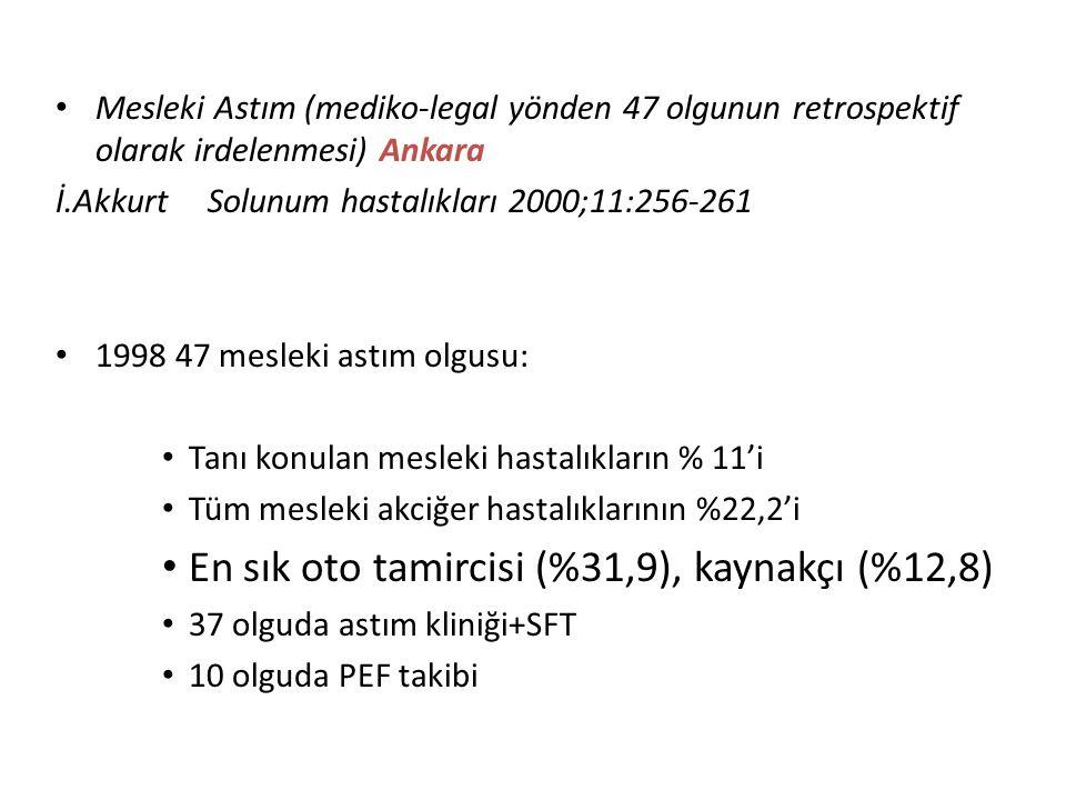 Mesleki Astım (mediko-legal yönden 47 olgunun retrospektif olarak irdelenmesi) Ankara İ.Akkurt Solunum hastalıkları 2000;11:256-261 1998 47 mesleki as
