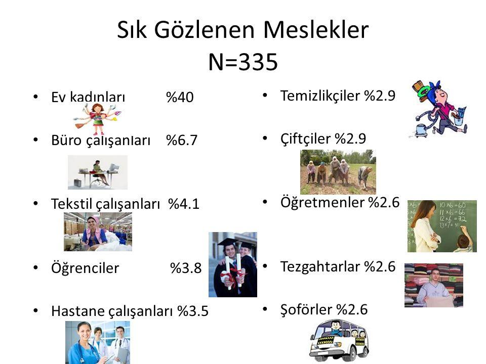 Sık Gözlenen Meslekler N=335 Ev kadınları %40 Büro çalışanları %6.7 Tekstil çalışanları %4.1 Öğrenciler %3.8 Hastane çalışanları %3.5 Temizlikçiler %2