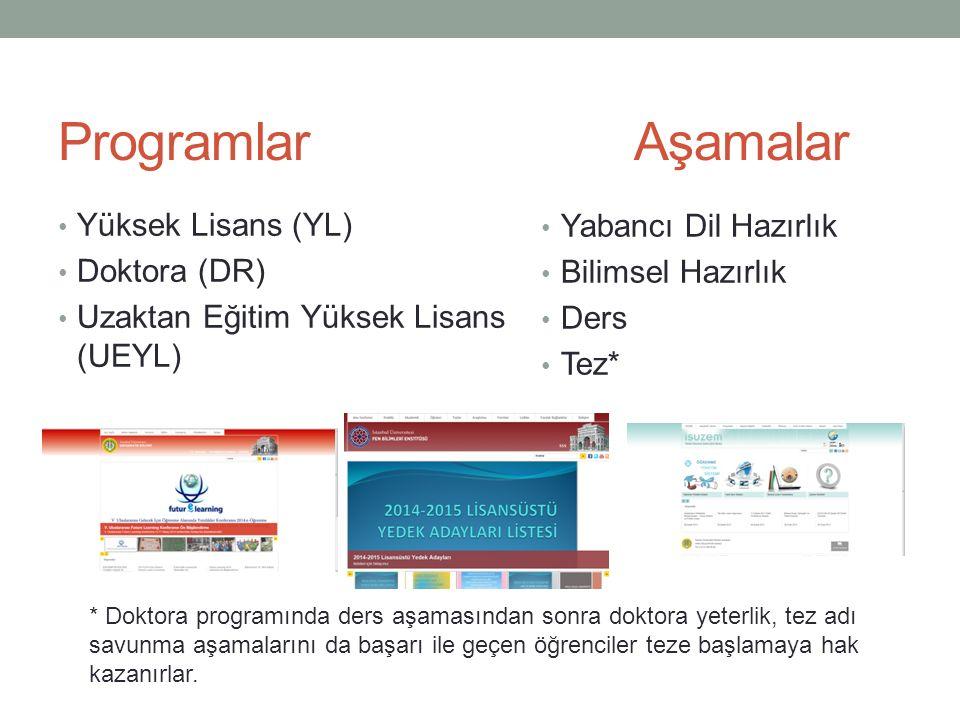 Programlar Aşamalar Yüksek Lisans (YL) Doktora (DR) Uzaktan Eğitim Yüksek Lisans (UEYL) Yabancı Dil Hazırlık Bilimsel Hazırlık Ders Tez* * Doktora pro