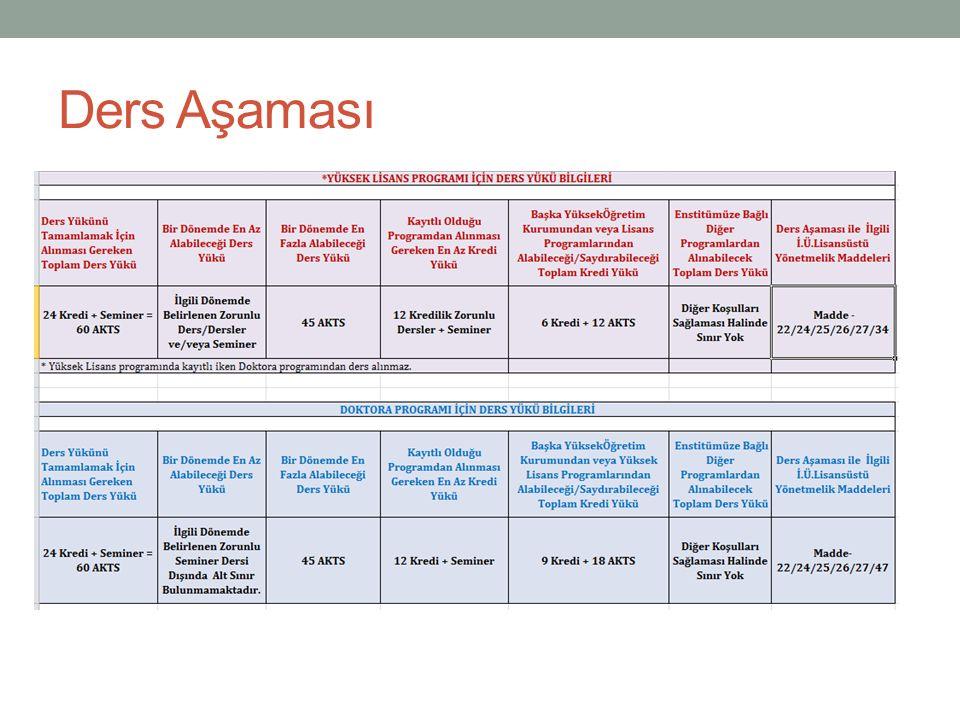 Ders Aşaması Her dönem 30 AKTS ders yükü alınmalı Tüm Programlarda tez aşamasına geçebilmek için; 24 Kredi + 60 AKTS ders yükü başarı ile tamamlanmış