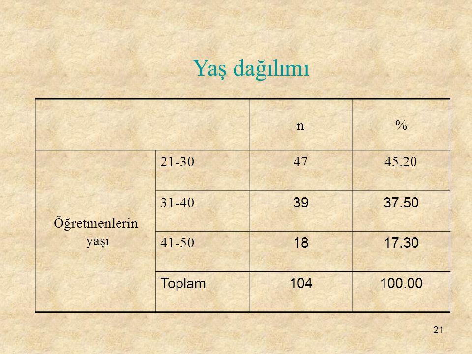 21 n% Öğretmenlerin yaşı 21-304745.20 31-40 3937.50 41-50 1817.30 Toplam104100.00 Yaş dağılımı