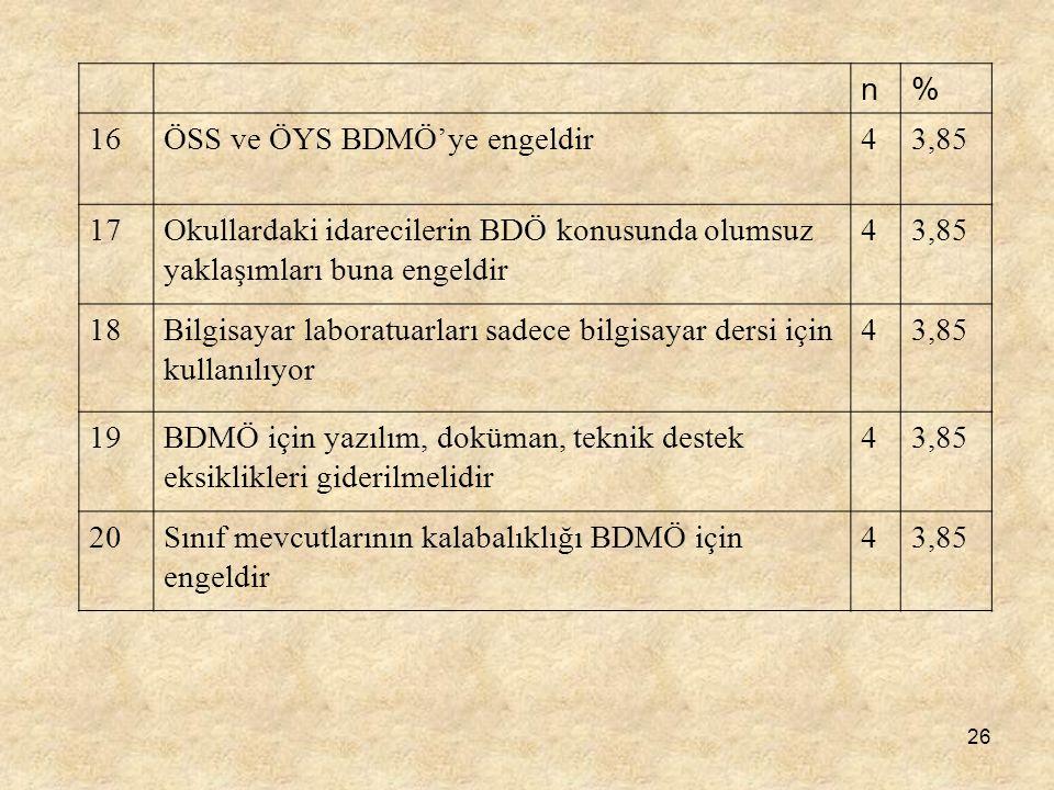 26 n% 16ÖSS ve ÖYS BDMÖ'ye engeldir43,85 17Okullardaki idarecilerin BDÖ konusunda olumsuz yaklaşımları buna engeldir 43,85 18Bilgisayar laboratuarları