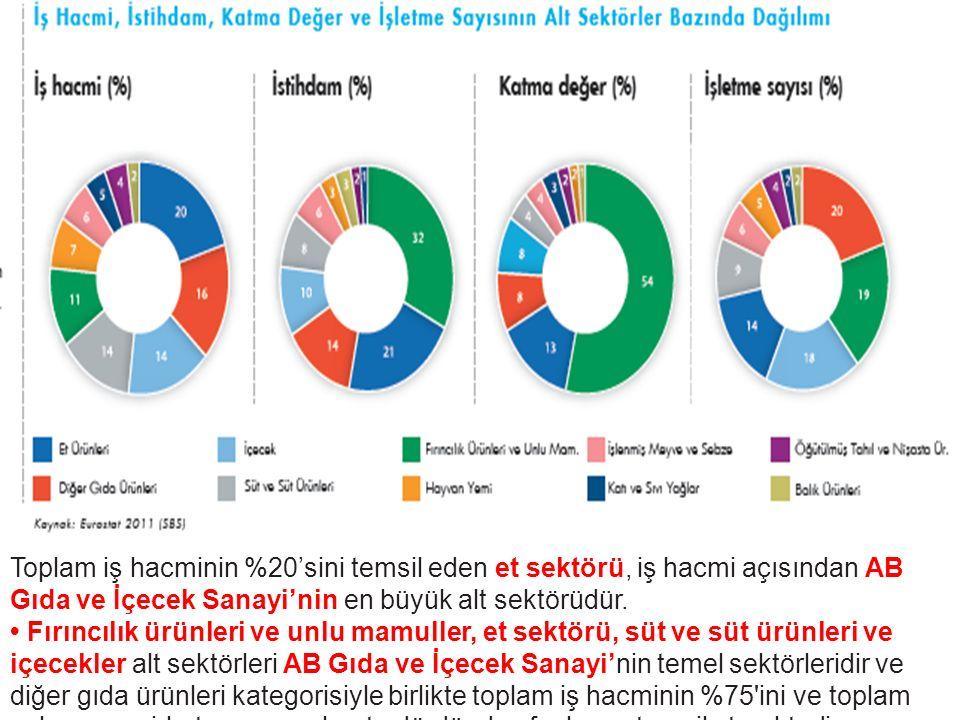Türkiye Gıda ve İçecek Sanayi Gıda ve İçecek Sanayi istihdamının sanayi sektörü içindeki payı 2005 yılında %10,5 iken; 2011 yılında %12 ye yükselmiştir.