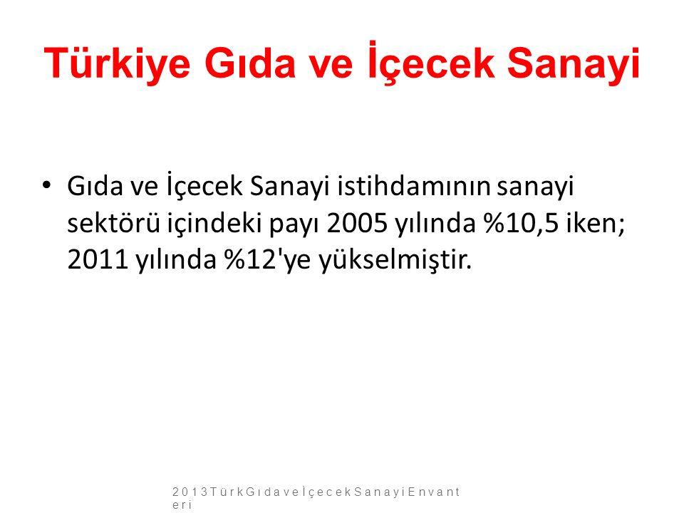 Türkiye Gıda ve İçecek Sanayi Gıda ve İçecek Sanayi istihdamının sanayi sektörü içindeki payı 2005 yılında %10,5 iken; 2011 yılında %12'ye yükselmişti