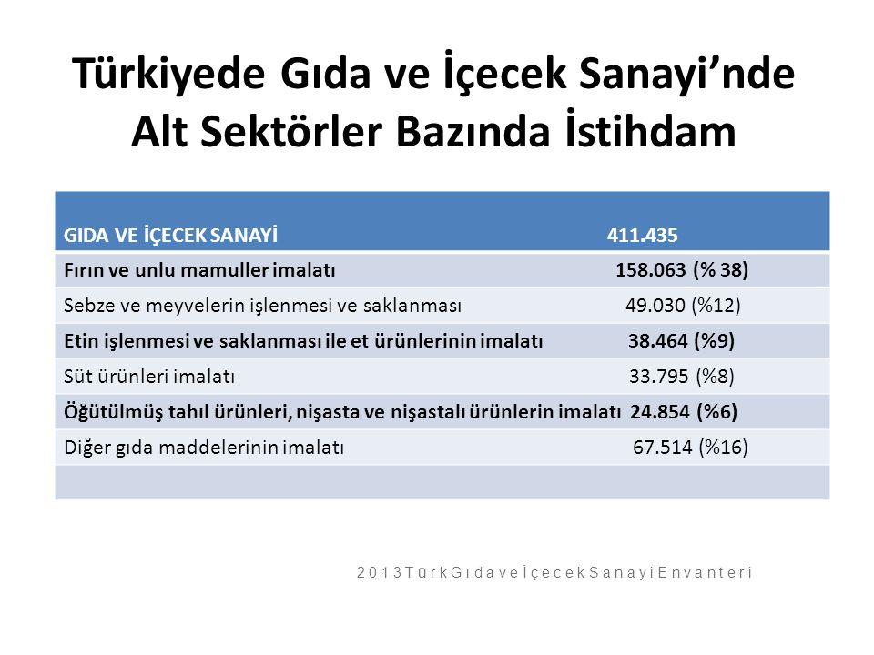 Türkiyede Gıda ve İçecek Sanayi'nde Alt Sektörler Bazında İstihdam GIDA VE İÇECEK SANAYİ 411.435 Fırın ve unlu mamuller imalatı 158.063 (% 38) Sebze v