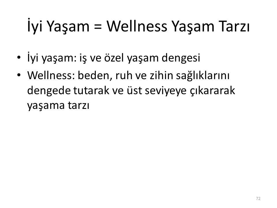 İyi Yaşam = Wellness Yaşam Tarzı İyi yaşam: iş ve özel yaşam dengesi Wellness: beden, ruh ve zihin sağlıklarını dengede tutarak ve üst seviyeye çıkara