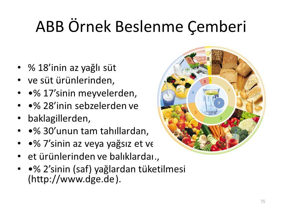 ABB Örnek Beslenme Çemberi 75 % 18'inin az yağlı süt ve süt ürünlerinden, % 17'sinin meyvelerden, % 28'inin sebzelerden ve baklagillerden, % 30'unun t