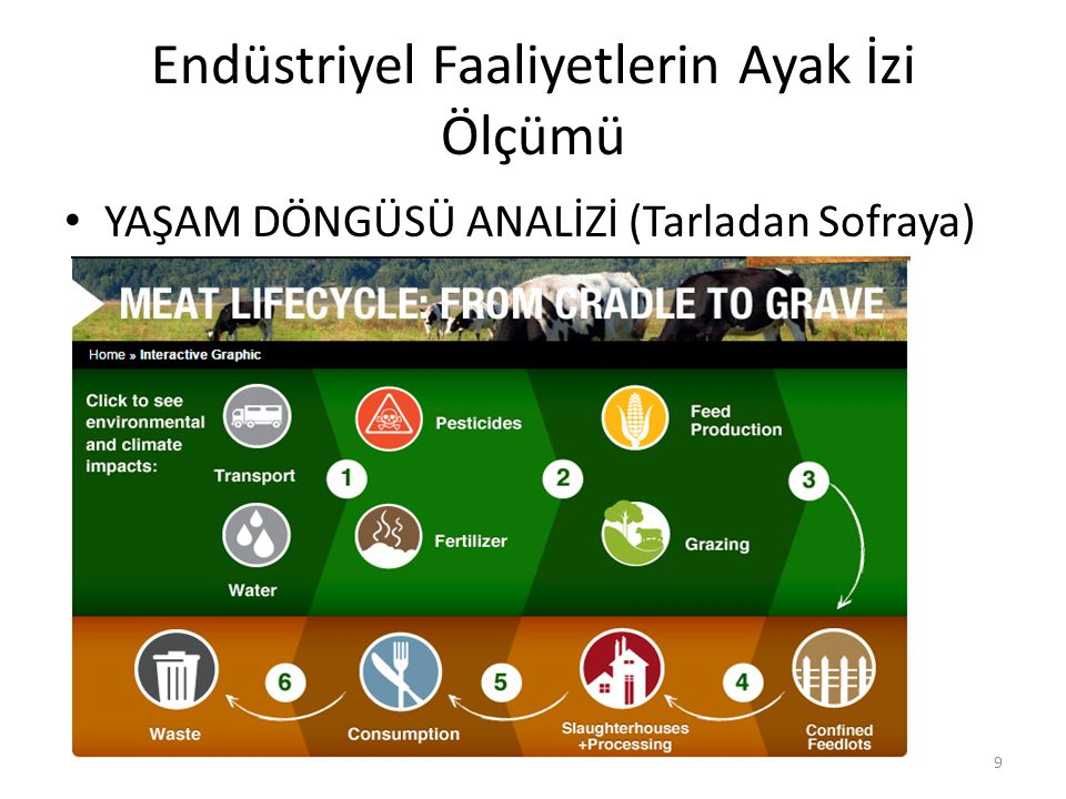 Yaşam Döngüsü Analizi Endüstriyel ya da gıda ürününün çıktığı ilk kaynaktan nihai tüketiciye kadar geçen aşamaların tamamı ya da bir kısmını inceleyip kullanılan kaynakları(enerji, su, toprak vb.) ortaya koymamızı sağlayan ölçüm yöntemidir.