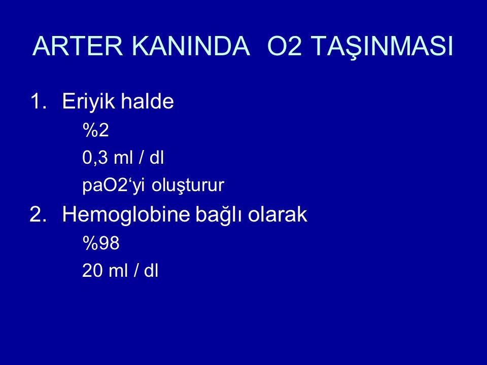 ARTER KANINDA O2 TAŞINMASI 1.Eriyik halde %2 0,3 ml / dl paO2'yi oluşturur 2.Hemoglobine bağlı olarak %98 20 ml / dl