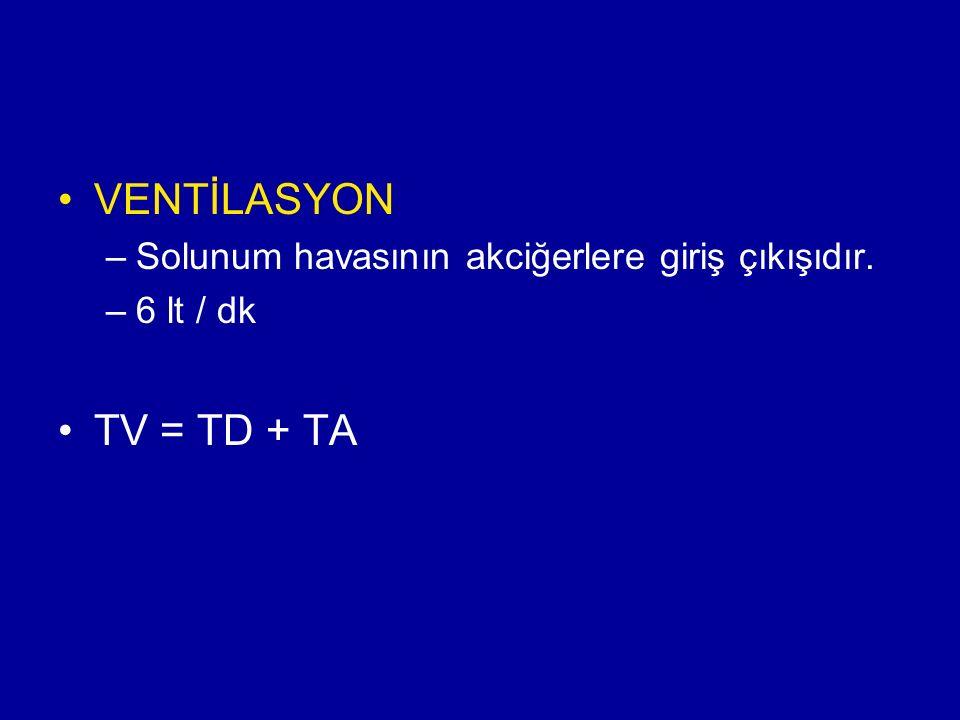VENTİLASYON –Solunum havasının akciğerlere giriş çıkışıdır. –6 lt / dk TV = TD + TA