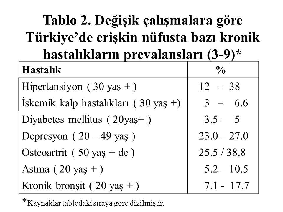Tablo 2. Değişik çalışmalara göre Türkiye'de erişkin nüfusta bazı kronik hastalıkların prevalansları (3-9)* Hastalık % Hipertansiyon ( 30 yaş + ) 12 –