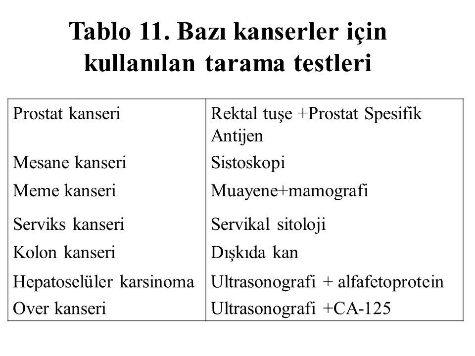 Tablo 11. Bazı kanserler için kullanılan tarama testleri Prostat kanseriRektal tuşe +Prostat Spesifik Antijen Mesane kanseriSistoskopi Meme kanseriMua