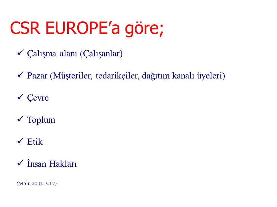 CSR EUROPE'a göre; Çalışma alanı (Çalışanlar) Pazar (Müşteriler, tedarikçiler, dağıtım kanalı üyeleri) Çevre Toplum Etik İnsan Hakları (Moir, 2001, s.17)