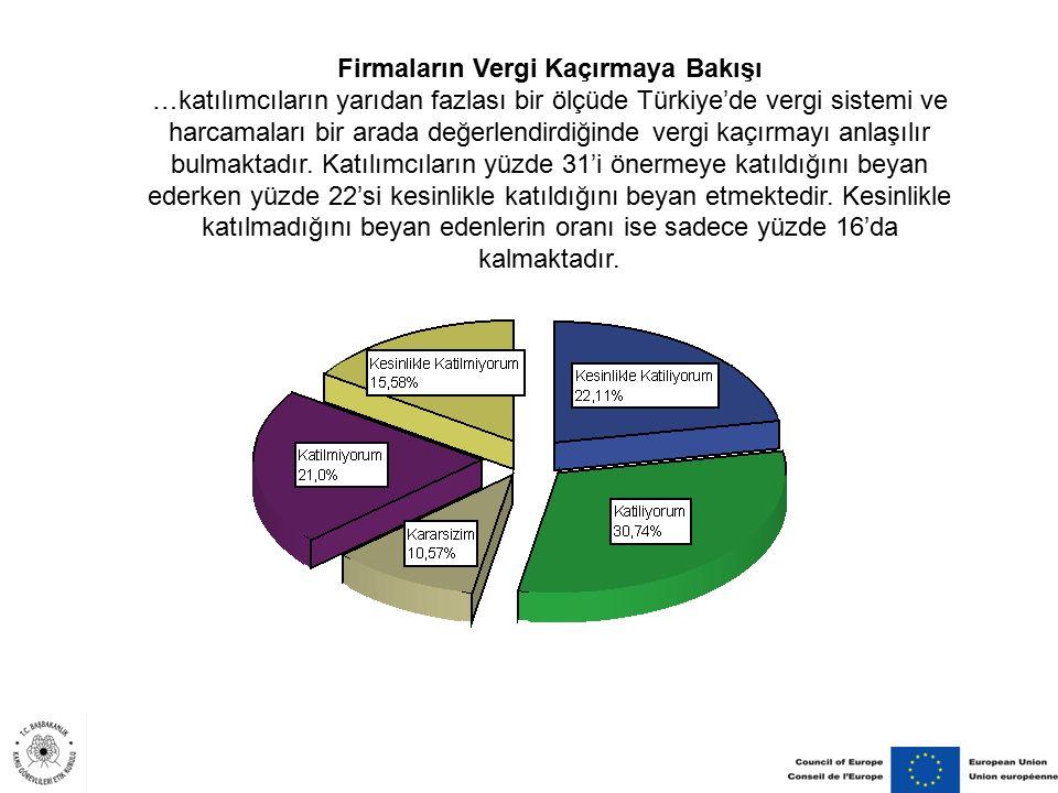 Firmaların Vergi Kaçırmaya Bakışı …katılımcıların yarıdan fazlası bir ölçüde Türkiye'de vergi sistemi ve harcamaları bir arada değerlendirdiğinde verg