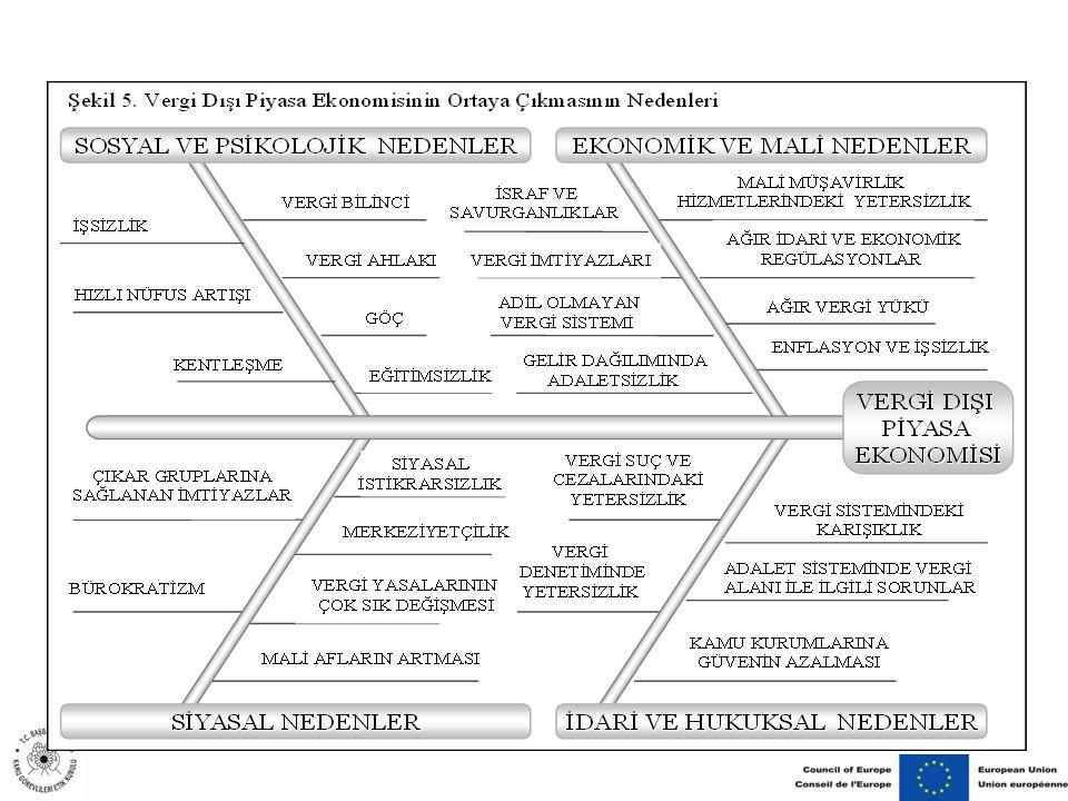 İşçiyi sigortasız çalıştırmak vergi kaçırmaya göre daha yanlıştır önermesi ile kayıtdışı istihdamı anlaşılabilir bulma arasındaki ilişkinin ortaya çıkarılması amacıyla hazırlanan tablo yukarıdadır.