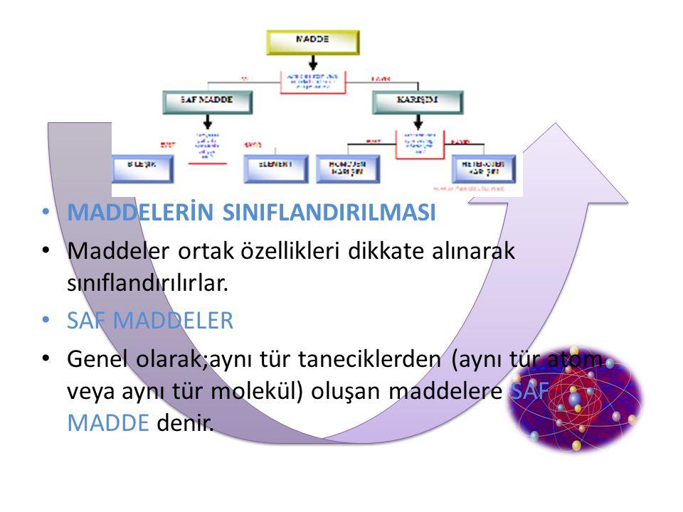MADDELERİN SINIFLANDIRILMASI Maddeler ortak özellikleri dikkate alınarak sınıflandırılırlar. SAF MADDELER Genel olarak;aynı tür taneciklerden (aynı tü