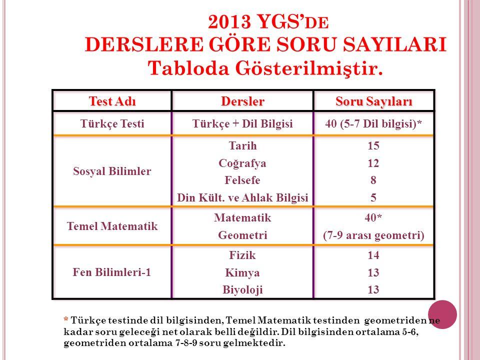 2013 YGS' DE DERSLERE GÖRE SORU SAYILARI Tabloda Gösterilmiştir.