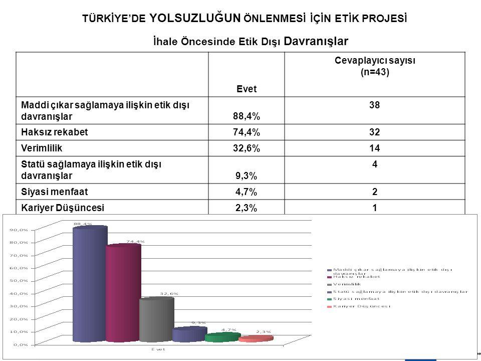 8 EKİM 200910 TÜRKİYE'DE YOLSUZLUĞUN ÖNLENMESİ İÇİN ETİK PROJESİ Evet Cevaplayıcı sayısı (n=43) Maddi çıkar sağlamaya ilişkin etik dışı davranışlar88,4% 38 Haksız rekabet74,4% 32 Verimlilik32,6% 14 Statü sağlamaya ilişkin etik dışı davranışlar9,3% 4 Siyasi menfaat4,7% 2 Kariyer Düşüncesi2,3% 1 İhale Öncesinde Etik Dışı Davranışlar