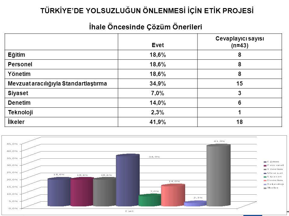 8 EKİM 200911 TÜRKİYE'DE YOLSUZLUĞUN ÖNLENMESİ İÇİN ETİK PROJESİ İhale Öncesinde Çözüm Önerileri Evet Cevaplayıcı sayısı (n=43) Eğitim18,6% 8 Personel18,6% 8 Yönetim18,6% 8 Mevzuat aracılığıyla Standartlaştırma34,9% 15 Siyaset7,0% 3 Denetim14,0% 6 Teknoloji2,3% 1 İlkeler41,9% 18
