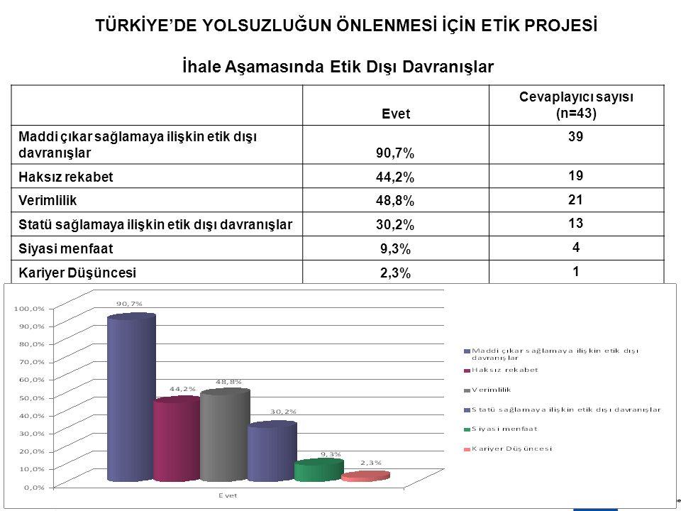 8 EKİM 200913 TÜRKİYE'DE YOLSUZLUĞUN ÖNLENMESİ İÇİN ETİK PROJESİ İhale Aşamasında Etik Dışı Davranışlar Evet Cevaplayıcı sayısı (n=43) Maddi çıkar sağlamaya ilişkin etik dışı davranışlar90,7% 39 Haksız rekabet44,2% 19 Verimlilik48,8% 21 Statü sağlamaya ilişkin etik dışı davranışlar30,2% 13 Siyasi menfaat9,3% 4 Kariyer Düşüncesi2,3% 1