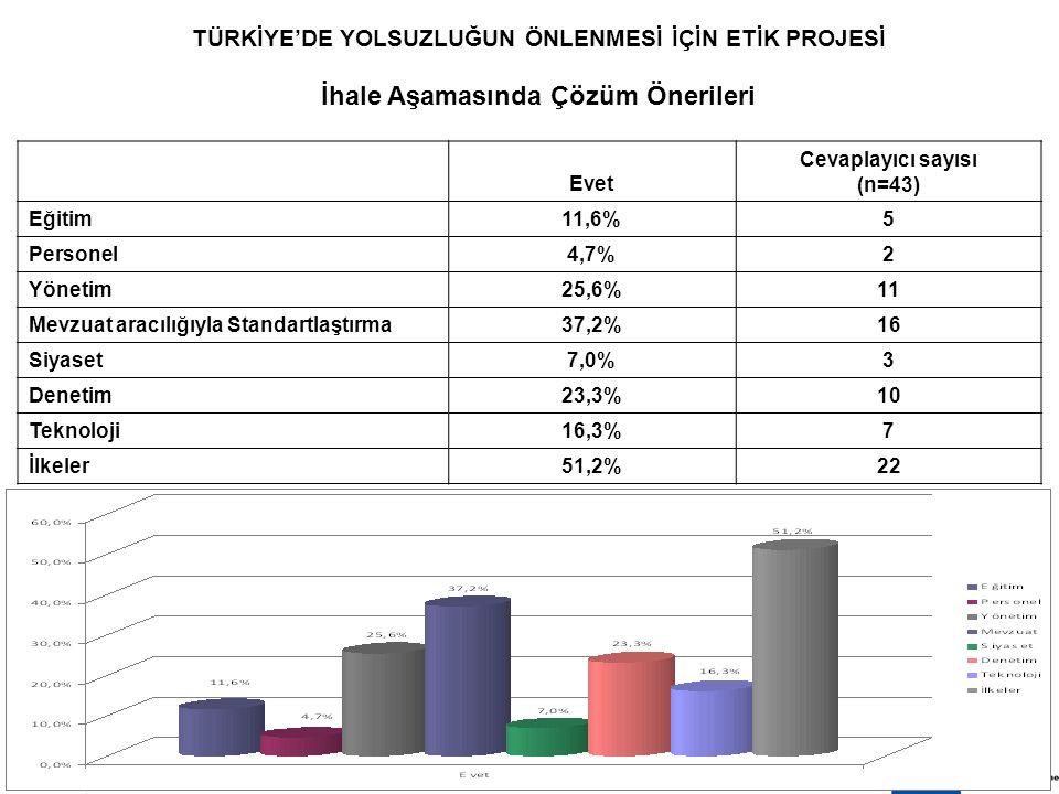8 EKİM 200914 TÜRKİYE'DE YOLSUZLUĞUN ÖNLENMESİ İÇİN ETİK PROJESİ İhale Aşamasında Çözüm Önerileri Evet Cevaplayıcı sayısı (n=43) Eğitim11,6% 5 Personel4,7% 2 Yönetim25,6% 11 Mevzuat aracılığıyla Standartlaştırma37,2% 16 Siyaset7,0% 3 Denetim23,3% 10 Teknoloji16,3% 7 İlkeler51,2% 22