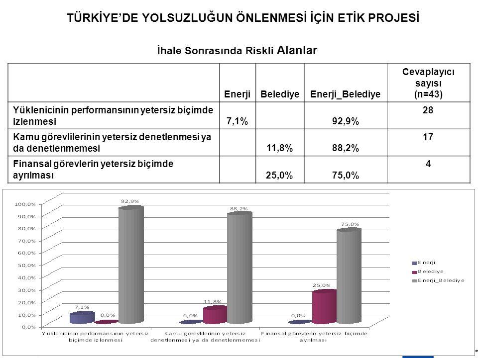 8 EKİM 200915 TÜRKİYE'DE YOLSUZLUĞUN ÖNLENMESİ İÇİN ETİK PROJESİ İhale Sonrasında Riskli Alanlar EnerjiBelediyeEnerji_Belediye Cevaplayıcı sayısı (n=43) Yüklenicinin performansının yetersiz biçimde izlenmesi7,1%92,9% 28 Kamu görevlilerinin yetersiz denetlenmesi ya da denetlenmemesi11,8%88,2% 17 Finansal görevlerin yetersiz biçimde ayrılması25,0%75,0% 4