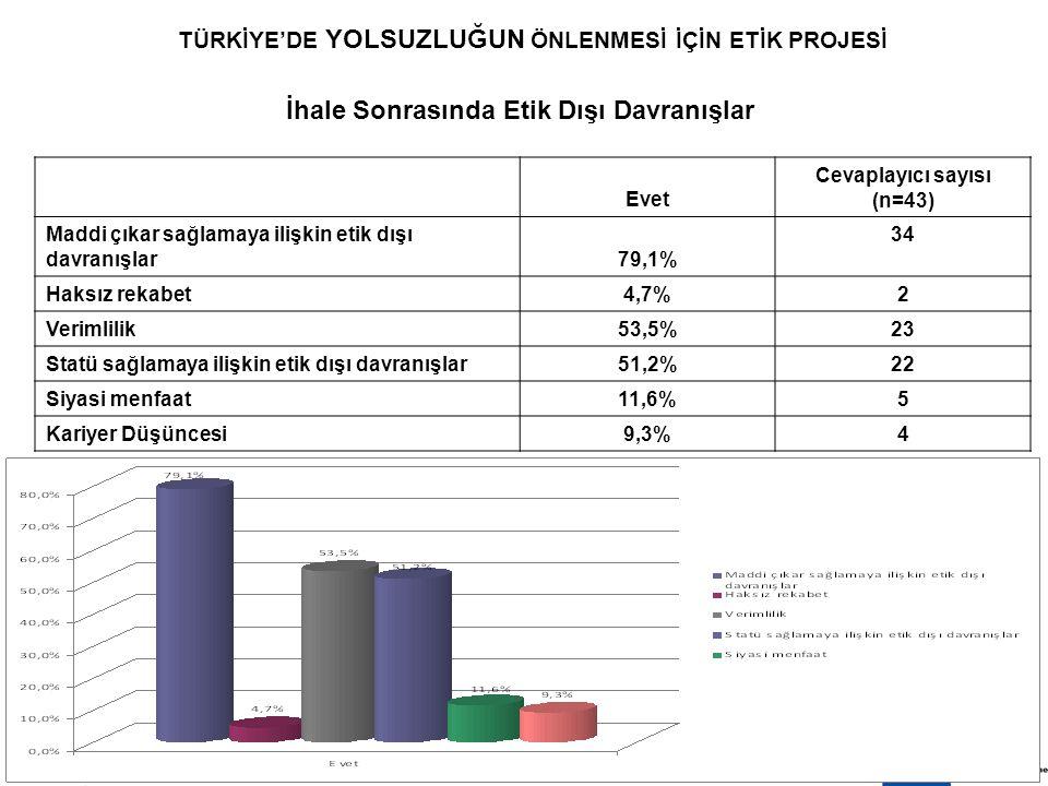 8 EKİM 200916 TÜRKİYE'DE YOLSUZLUĞUN ÖNLENMESİ İÇİN ETİK PROJESİ İhale Sonrasında Etik Dışı Davranışlar Evet Cevaplayıcı sayısı (n=43) Maddi çıkar sağlamaya ilişkin etik dışı davranışlar79,1% 34 Haksız rekabet4,7% 2 Verimlilik53,5% 23 Statü sağlamaya ilişkin etik dışı davranışlar51,2% 22 Siyasi menfaat11,6% 5 Kariyer Düşüncesi9,3% 4